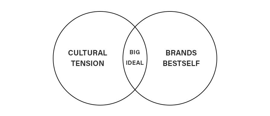 Brand-Purpose