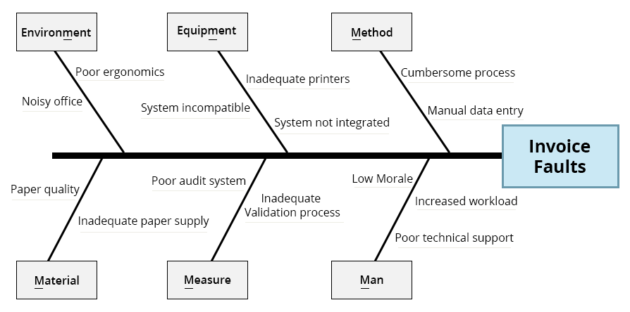 Cause-Analysis-Regularly