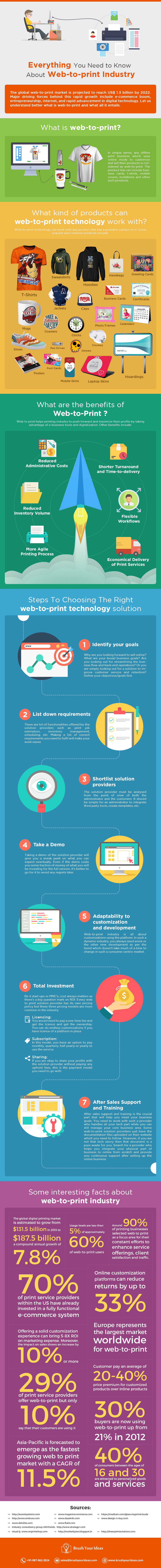 Everything You Need to Know About Web-to-print Industry Infographics_Final