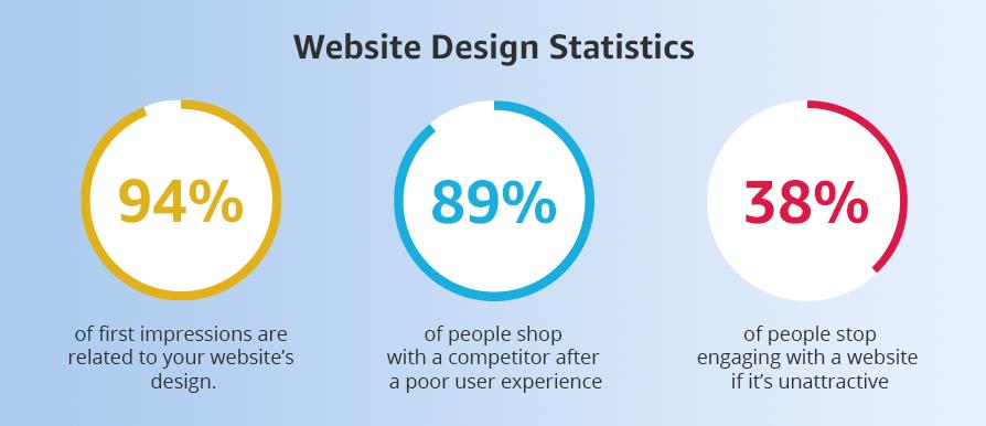 Website-Design-Statistics